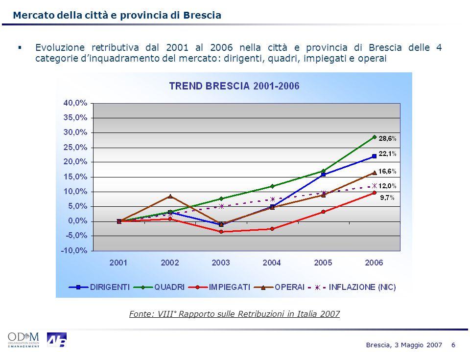 7 Brescia, 3 Maggio 2007 Variazione RTA lorda al netto dellInflazione (2001-2006) La tabella riporta le variazioni nominali della RTA (Retribuzione Totale Lorda) nel periodo 2001-2006 e i relativi trend al netto dellinflazione (espressi in termini % ed assoluti) Linflazione per il periodo di tempo considerato (2001-2006) è pari al 12,0% (Fonte ISTAT Indice NIC*)
