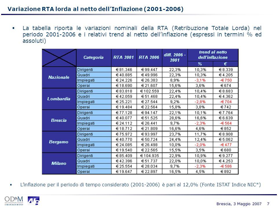 7 Brescia, 3 Maggio 2007 Variazione RTA lorda al netto dellInflazione (2001-2006) La tabella riporta le variazioni nominali della RTA (Retribuzione To