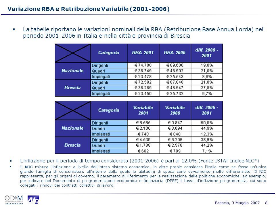 8 Brescia, 3 Maggio 2007 Variazione RBA e Retribuzione Variabile (2001-2006) La tabelle riportano le variazioni nominali della RBA (Retribuzione Base