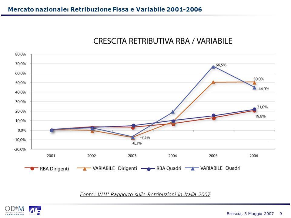 9 Brescia, 3 Maggio 2007 Mercato nazionale: Retribuzione Fissa e Variabile 2001-2006 Fonte: VIII° Rapporto sulle Retribuzioni in Italia 2007