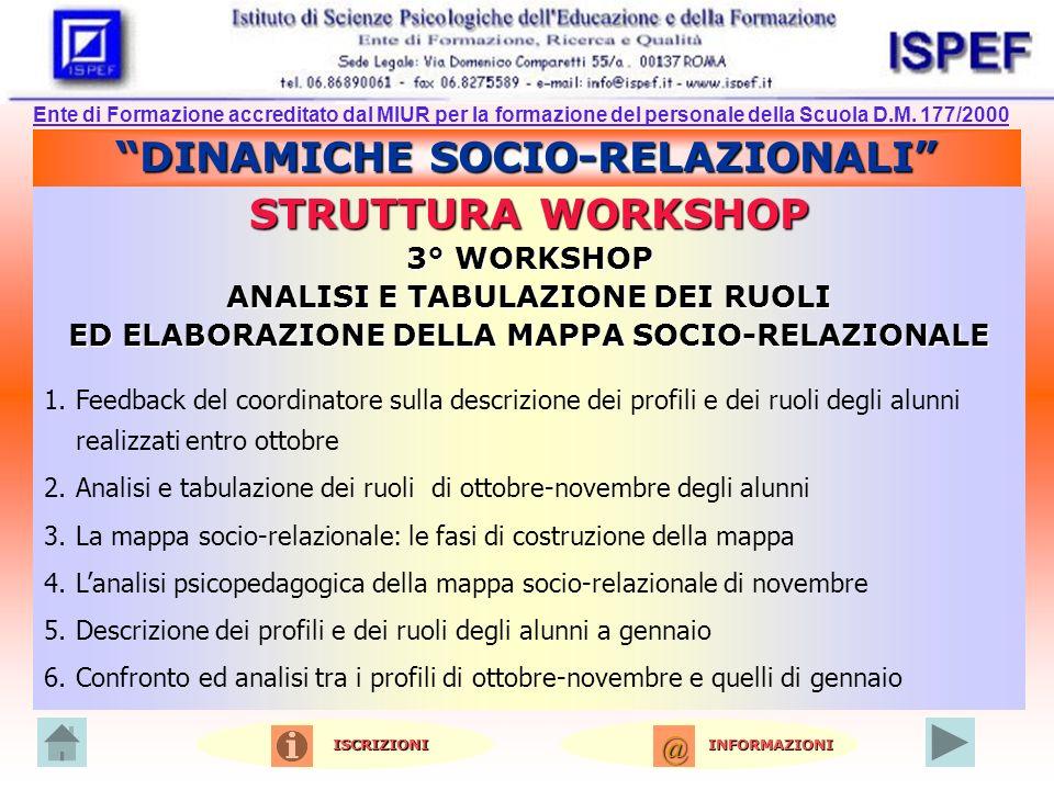 DINAMICHE SOCIO-RELAZIONALI STRUTTURA WORKSHOP 3° WORKSHOP ANALISI E TABULAZIONE DEI RUOLI ED ELABORAZIONE DELLA MAPPA SOCIO-RELAZIONALE 1.Feedback del coordinatore sulla descrizione dei profili e dei ruoli degli alunni realizzati entro ottobre 2.Analisi e tabulazione dei ruoli di ottobre-novembre degli alunni 3.La mappa socio-relazionale: le fasi di costruzione della mappa 4.Lanalisi psicopedagogica della mappa socio-relazionale di novembre 5.Descrizione dei profili e dei ruoli degli alunni a gennaio 6.Confronto ed analisi tra i profili di ottobre-novembre e quelli di gennaio Ente di Formazione accreditato dal MIUR per la formazione del personale della Scuola D.M.