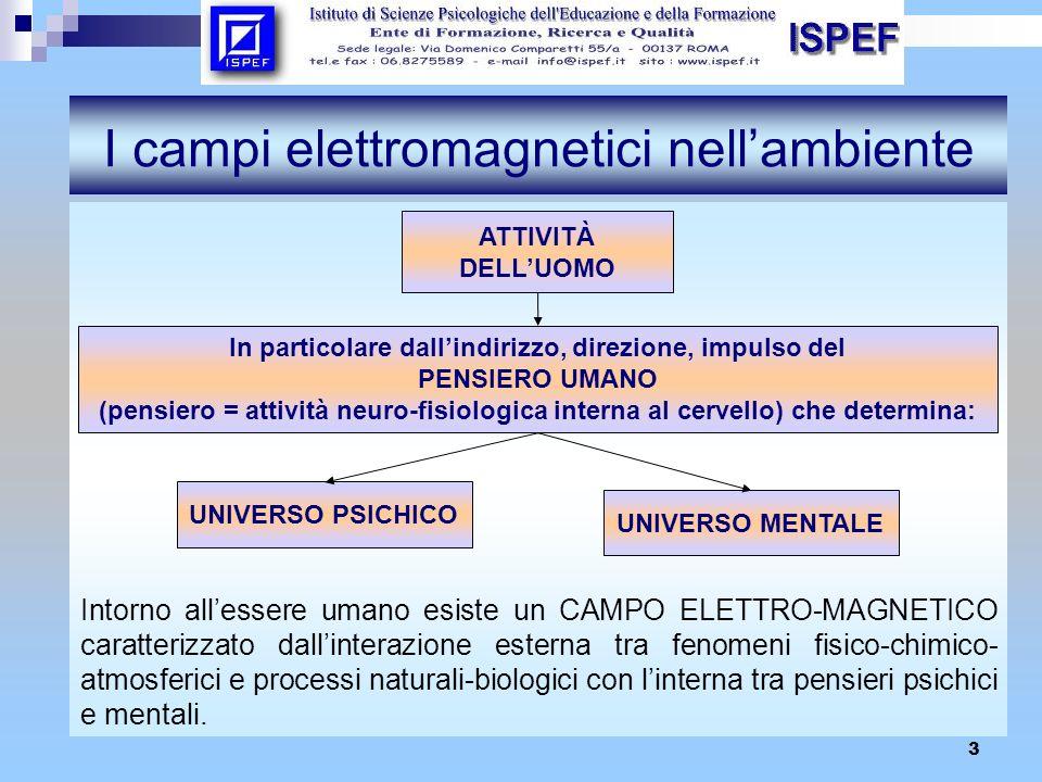 3 I campi elettromagnetici nellambiente Intorno allessere umano esiste un CAMPO ELETTRO-MAGNETICO caratterizzato dallinterazione esterna tra fenomeni