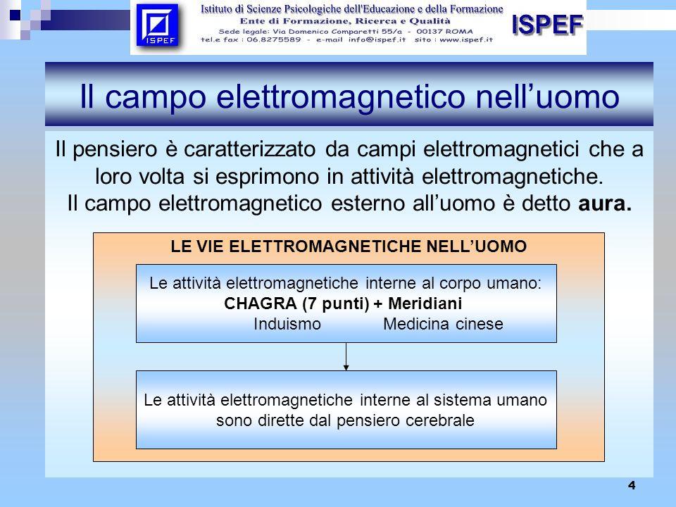 5 Il campo elettromagnetico nelluomo LE VIE ELETTROMAGNETICHE NELLUOMO BENESSERE PSICO-FISICO-AMBIENTALE Condizionamento reciproco delle attività elettromagnetiche interne ed esterne alluomo Il campo elettromagnetico umano quando entra in relazione con campi elettromagnetici di altre persone e dellambiente si struttura e si modifica CONCEZIONE DI KURT LEWIN BIOENERGETICAERGONOMIA