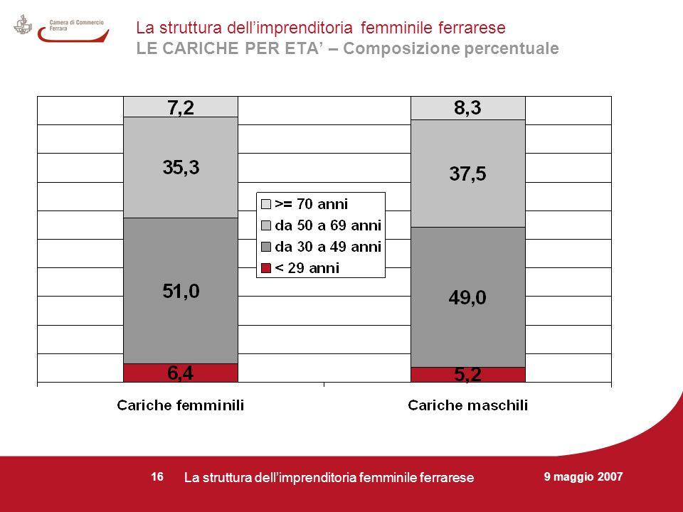 9 maggio 2007 La struttura dellimprenditoria femminile ferrarese 16 La struttura dellimprenditoria femminile ferrarese LE CARICHE PER ETA – Composizione percentuale