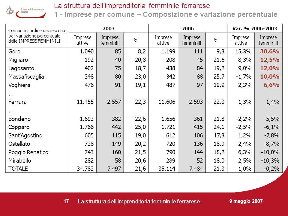 9 maggio 2007 La struttura dellimprenditoria femminile ferrarese 17 La struttura dellimprenditoria femminile ferrarese 1 - Imprese per comune – Composizione e variazione percentuale Comuni in ordine decrescente per variazione percentuale delle IMPRESE FEMMINILI 20032006Var.