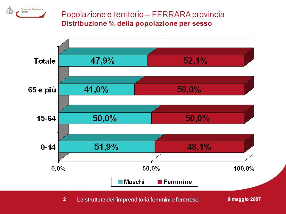 9 maggio 2007 La struttura dellimprenditoria femminile ferrarese 2 Popolazione e territorio – FERRARA provincia Distribuzione % della popolazione per sesso