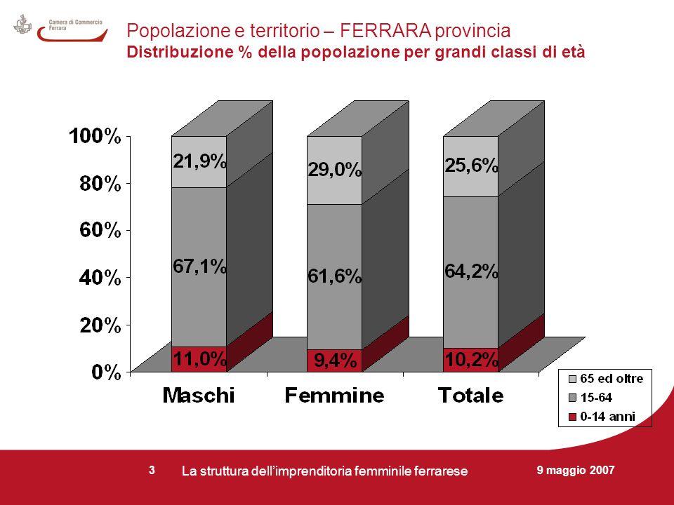 9 maggio 2007 La struttura dellimprenditoria femminile ferrarese 3 Popolazione e territorio – FERRARA provincia Distribuzione % della popolazione per grandi classi di età