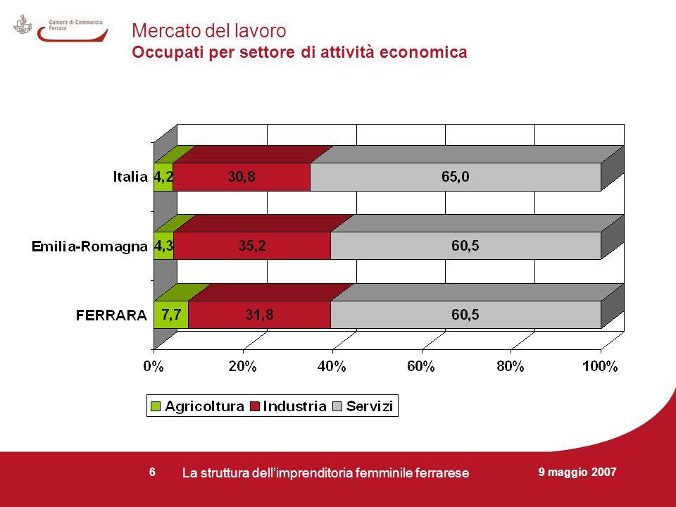 9 maggio 2007 La struttura dellimprenditoria femminile ferrarese 6 Mercato del lavoro Occupati per settore di attività economica