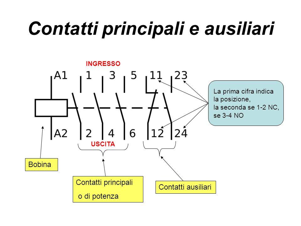 Contatti principali e ausiliari Contatti ausiliari Contatti principali o di potenza Bobina La prima cifra indica la posizione, la seconda se 1-2 NC, s