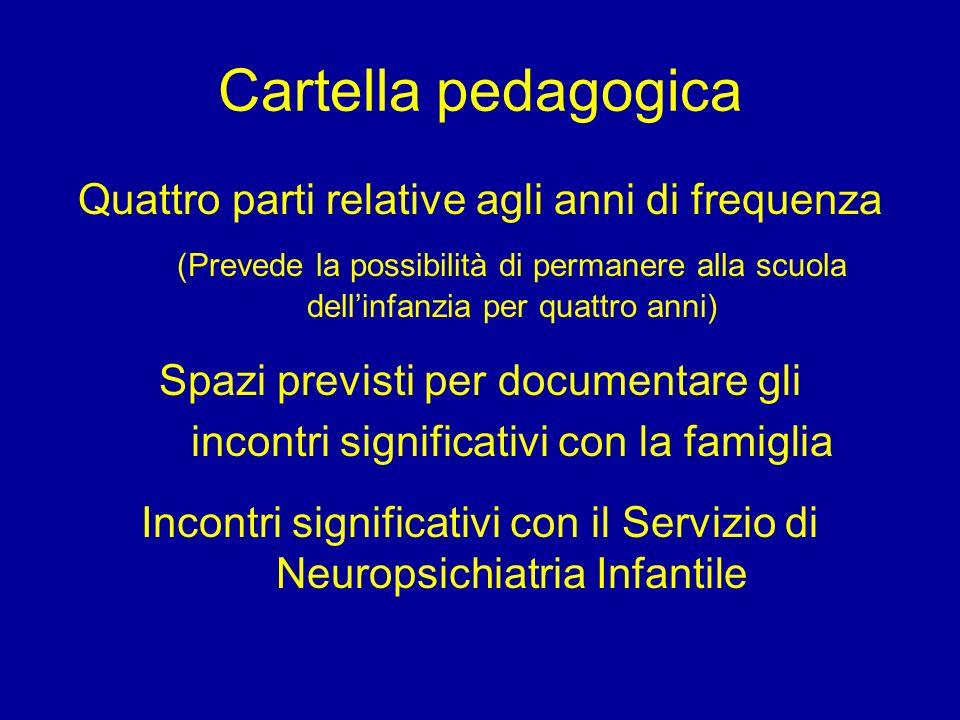 Cartella pedagogica Quattro parti relative agli anni di frequenza (Prevede la possibilità di permanere alla scuola dellinfanzia per quattro anni) Spaz