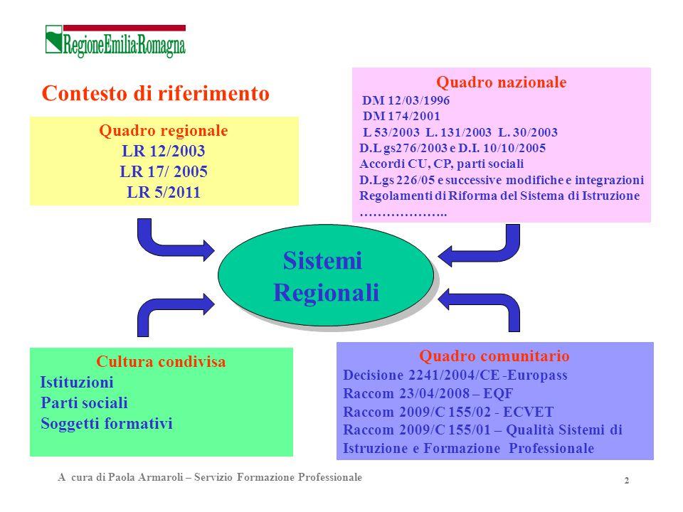 22 Contesto di riferimento Sistemi Regionali Quadro nazionale DM 12/03/1996 DM 174/2001 L 53/2003 L. 131/2003 L. 30/2003 D.L gs276/2003 e D.I. 10/10/2