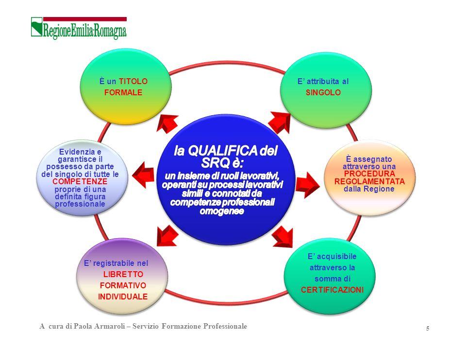 5 E registrabile nel LIBRETTO FORMATIVO INDIVIDUALE Evidenzia e garantisce il possesso da parte del singolo di tutte le COMPETENZE proprie di una defi