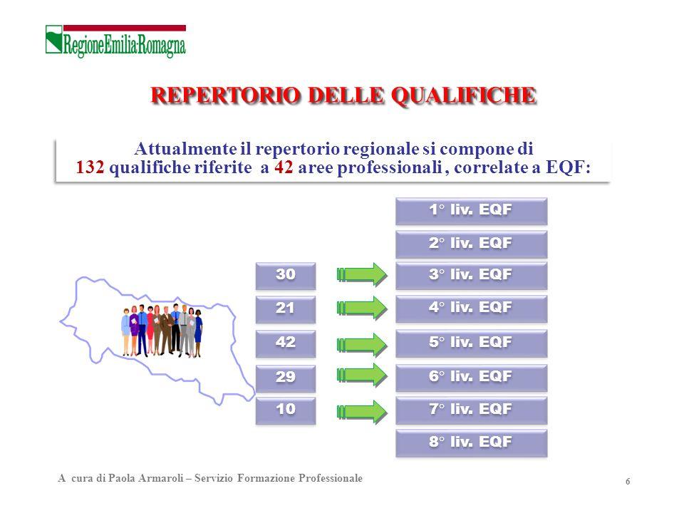 6 Attualmente il repertorio regionale si compone di 132 qualifiche riferite a 42 aree professionali, correlate a EQF: Attualmente il repertorio region
