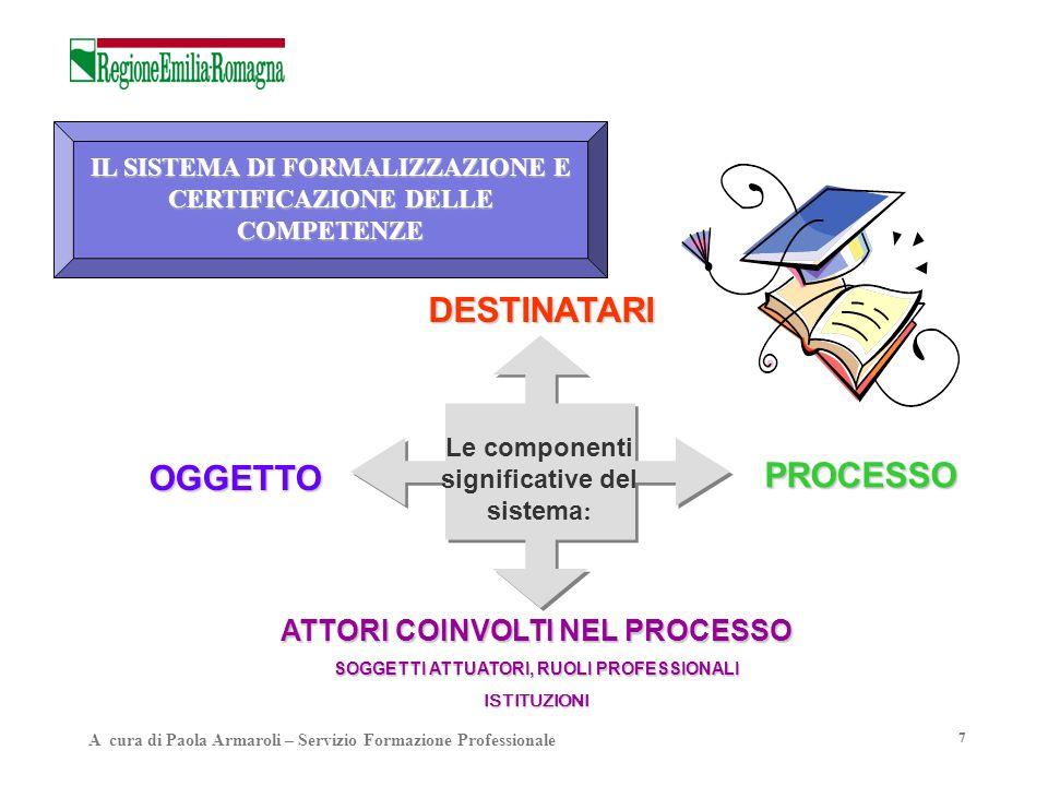 7 Le componenti significative del sistema : OGGETTO DESTINATARI PROCESSO ATTORI COINVOLTI NEL PROCESSO SOGGETTI ATTUATORI, RUOLI PROFESSIONALI ISTITUZ
