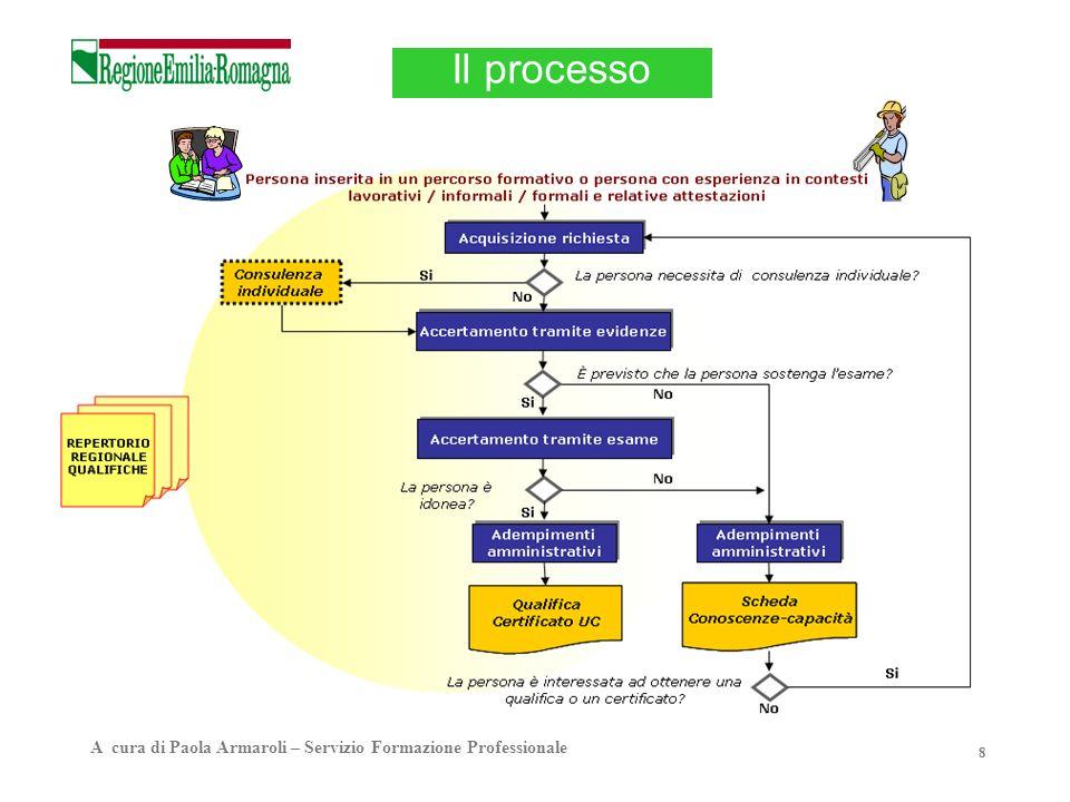 8 Il processo A cura di Paola Armaroli – Servizio Formazione Professionale