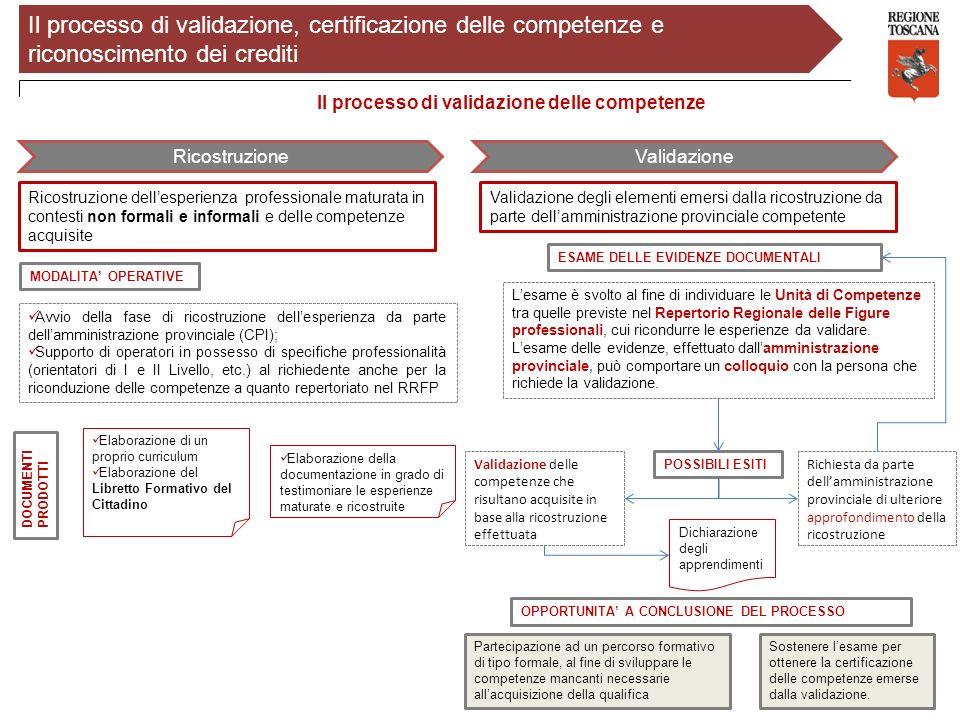 10 Il processo di validazione delle competenze RicostruzioneValidazione Ricostruzione dellesperienza professionale maturata in contesti non formali e