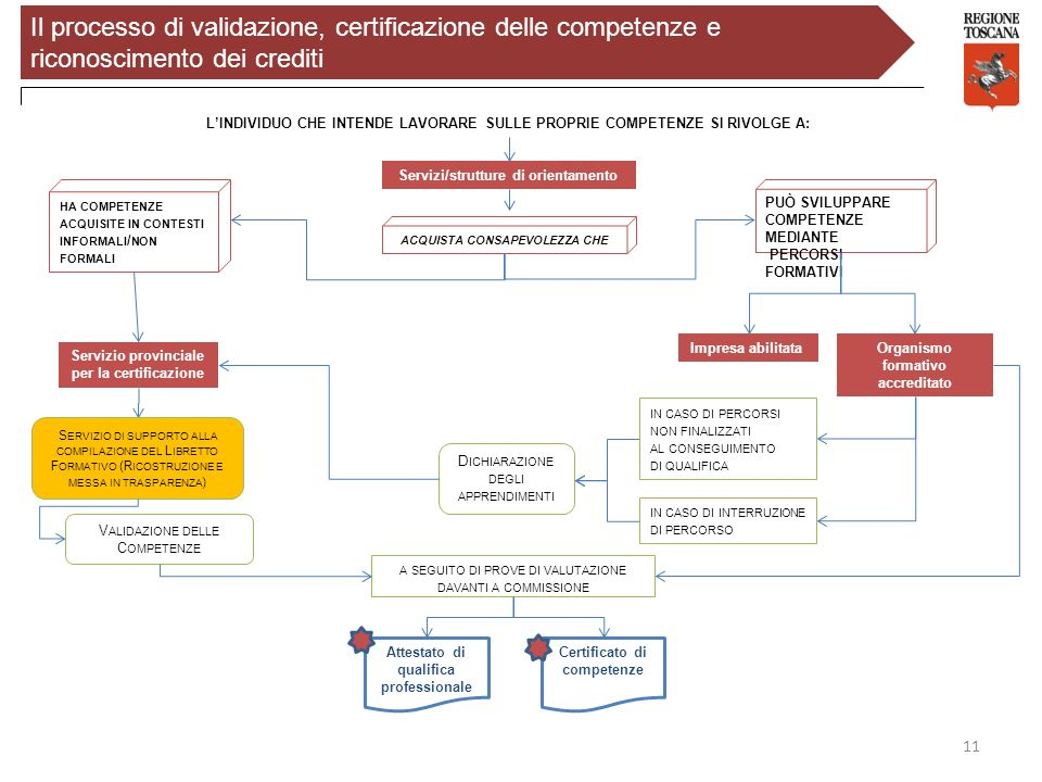 11 LINDIVIDUO CHE INTENDE LAVORARE SULLE PROPRIE COMPETENZE SI RIVOLGE A: HA COMPETENZE ACQUISITE IN CONTESTI INFORMALI / NON FORMALI Servizio provinc