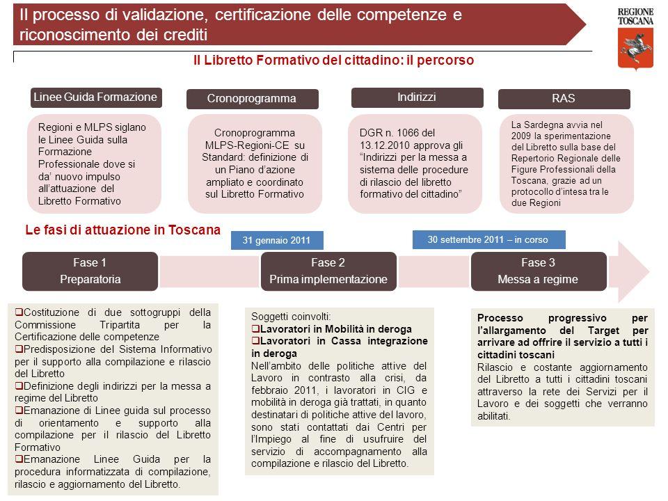 Il processo di validazione, certificazione delle competenze e riconoscimento dei crediti Il Libretto Formativo del cittadino: il percorso Regioni e ML