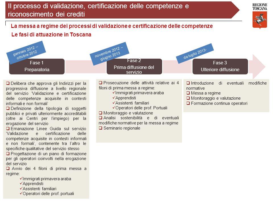 Il processo di validazione, certificazione delle competenze e riconoscimento dei crediti La messa a regime dei processi di validazione e certificazion