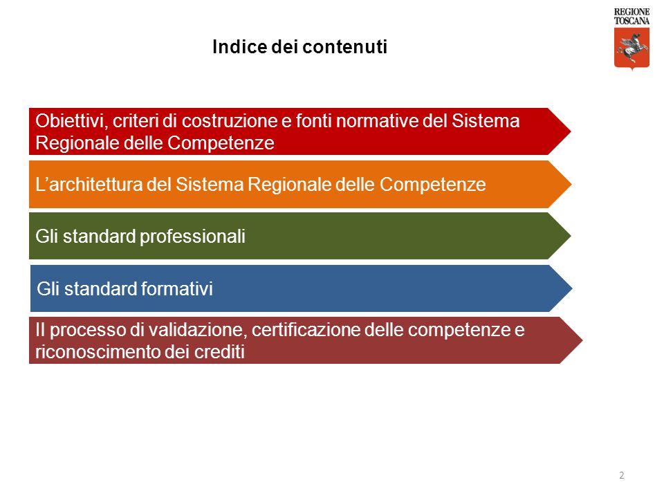 2 Indice dei contenuti Obiettivi, criteri di costruzione e fonti normative del Sistema Regionale delle Competenze Larchitettura del Sistema Regionale