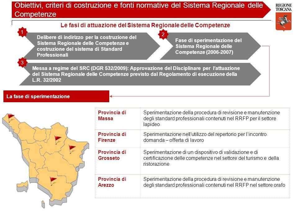 Provincia di Massa Sperimentazione della procedura di revisione e manutenzione degli standard professionali contenuti nel RRFP per il settore lapideo