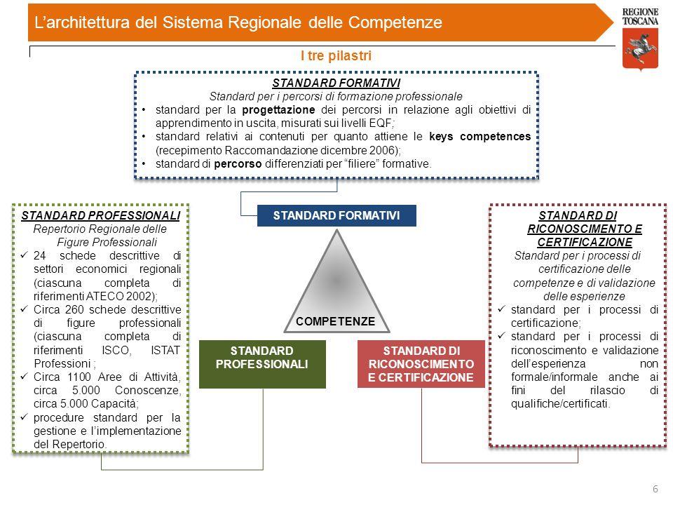 STANDARD FORMATIVI COMPETENZE STANDARD PROFESSIONALI STANDARD DI RICONOSCIMENTO E CERTIFICAZIONE Larchitettura del Sistema Regionale delle Competenze