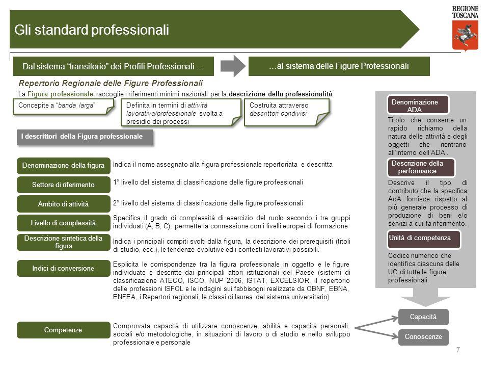 …al sistema delle Figure Professionali Repertorio Regionale delle Figure Professionali Dal sistema transitorio dei Profili Professionali … 7 Gli stand