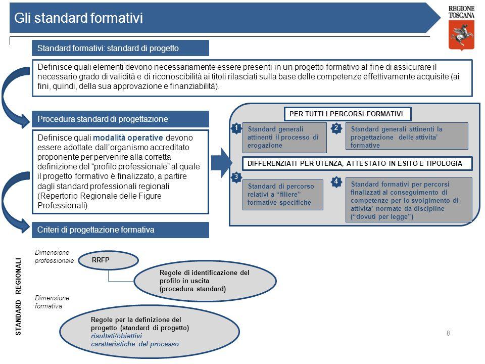 8 Gli standard formativi Standard formativi: standard di progetto Definisce quali elementi devono necessariamente essere presenti in un progetto forma