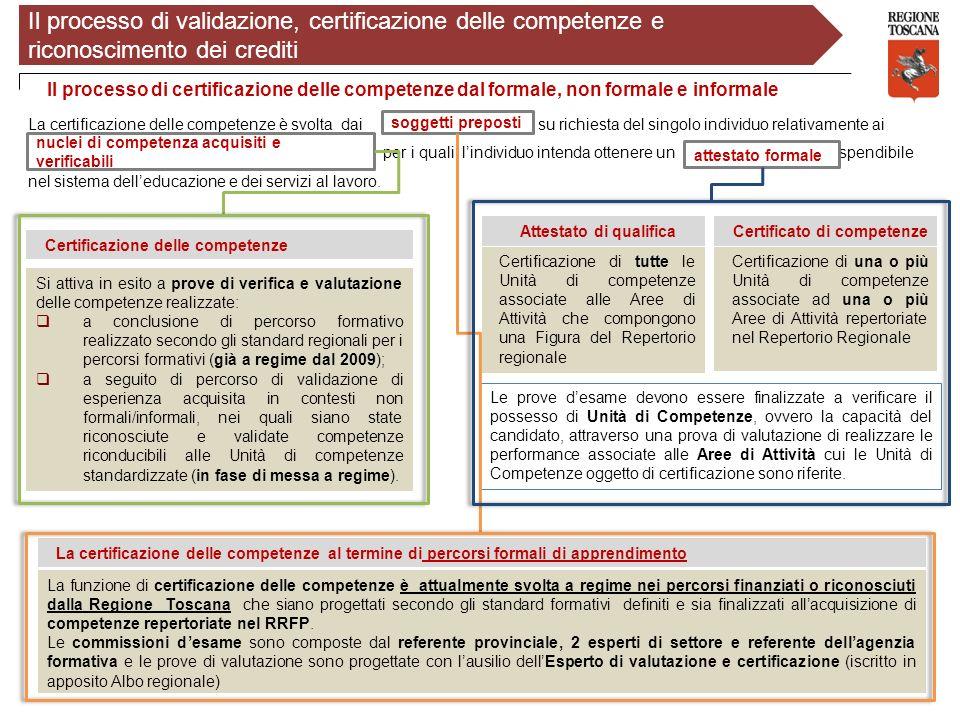 Certificazione delle competenze La certificazione delle competenze è svolta dai su richiesta del singolo individuo relativamente ai per i quali lindiv