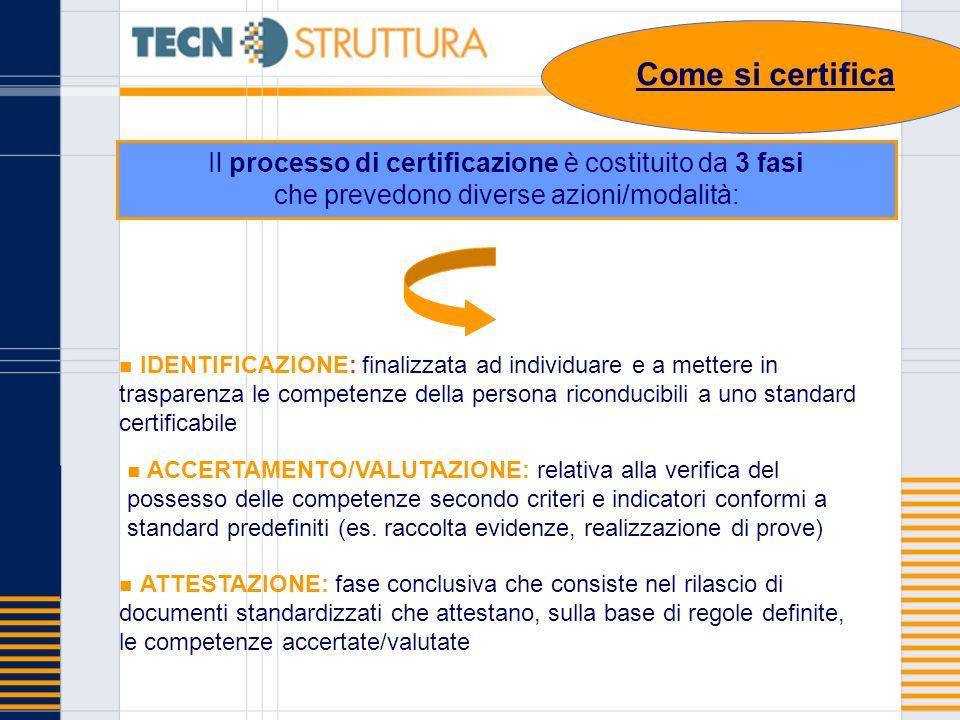 IDENTIFICAZIONE: finalizzata ad individuare e a mettere in trasparenza le competenze della persona riconducibili a uno standard certificabile ACCERTAM