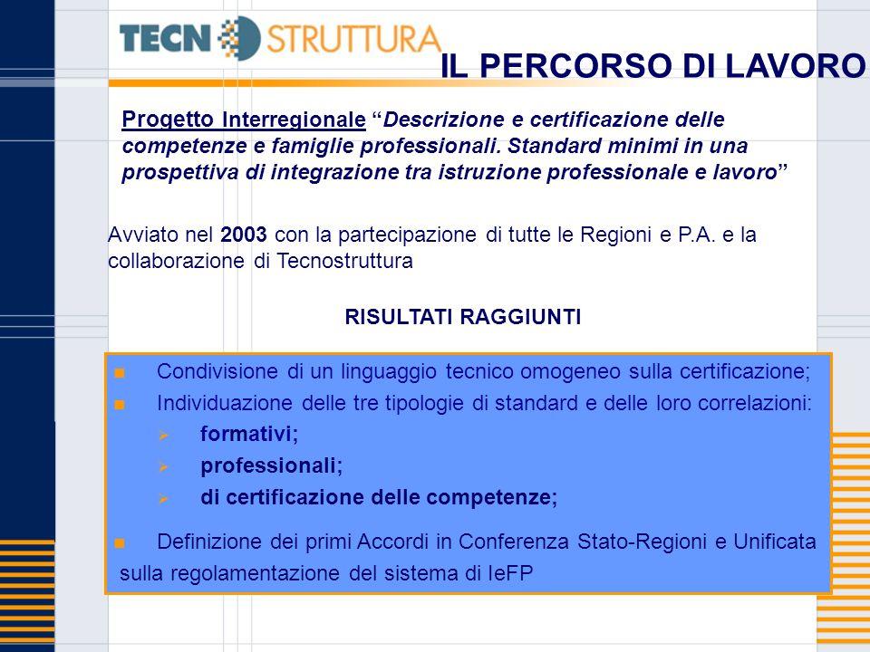 Progetto Interregionale Descrizione e certificazione delle competenze e famiglie professionali. Standard minimi in una prospettiva di integrazione tra