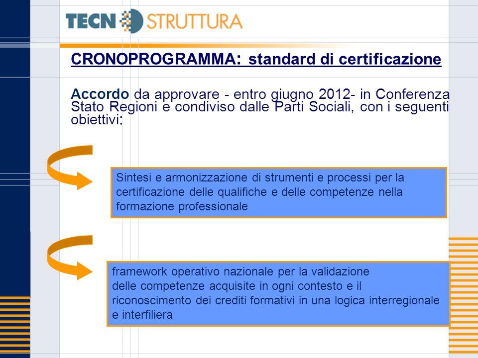 CRONOPROGRAMMA : standard di certificazione Accordo da approvare - entro giugno 2012- in Conferenza Stato Regioni e condiviso dalle Parti Sociali, con
