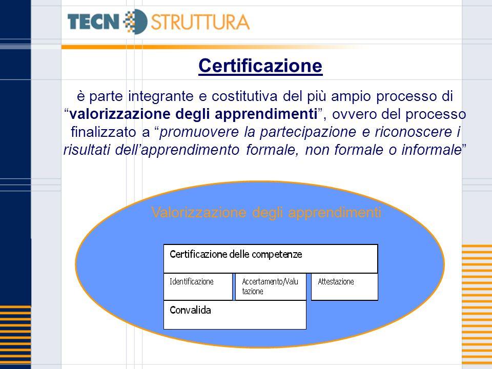 Certificazione è parte integrante e costitutiva del più ampio processo divalorizzazione degli apprendimenti, ovvero del processo finalizzato a promuovere la partecipazione e riconoscere i risultati dellapprendimento formale, non formale o informale Valorizzazione degli apprendimenti