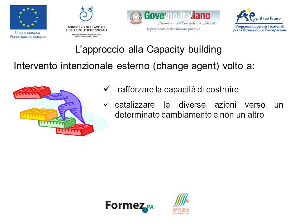 Lapproccio alla Capacity building Intervento intenzionale esterno (change agent) volto a: rafforzare la capacità di costruire catalizzare le diverse azioni verso un determinato cambiamento e non un altro