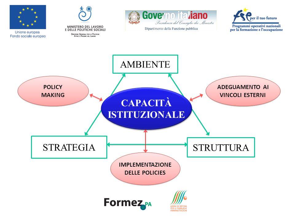 AMBIENTE STRUTTURA STRATEGIA CAPACITÀ ISTITUZIONALE CAPACITÀ ISTITUZIONALE IMPLEMENTAZIONE DELLE POLICIES IMPLEMENTAZIONE DELLE POLICIES ADEGUAMENTO AI VINCOLI ESTERNI ADEGUAMENTO AI VINCOLI ESTERNI POLICY MAKING POLICY MAKING
