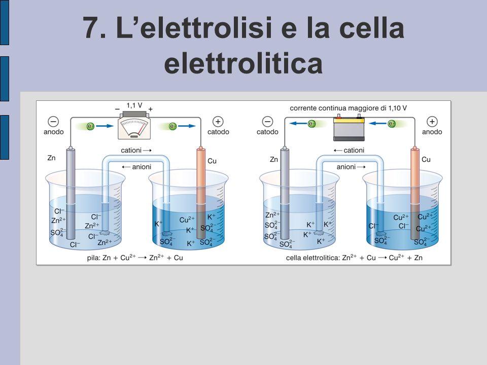 7. Lelettrolisi e la cella elettrolitica