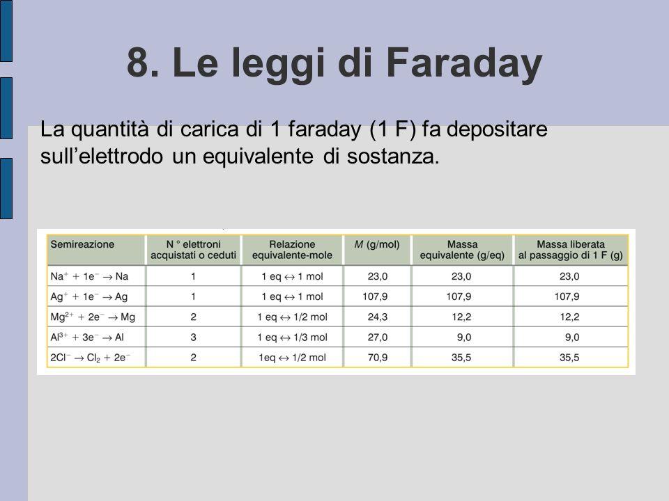 8. Le leggi di Faraday La quantità di carica di 1 faraday (1 F) fa depositare sullelettrodo un equivalente di sostanza.