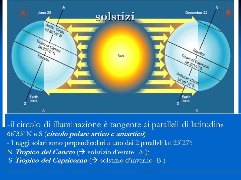 solstizi -il circolo di illuminazione è tangente ai paralleli di latitudin e 66°33 N e S (circolo polare artico e antartico) - I raggi solari sono perpendicolari a uno dei 2 paralleli lat 23°27: N Tropico del Cancro ( solstizio destate -A-); S Tropico del Capricorno ( solstizio dinverno -B-) AB