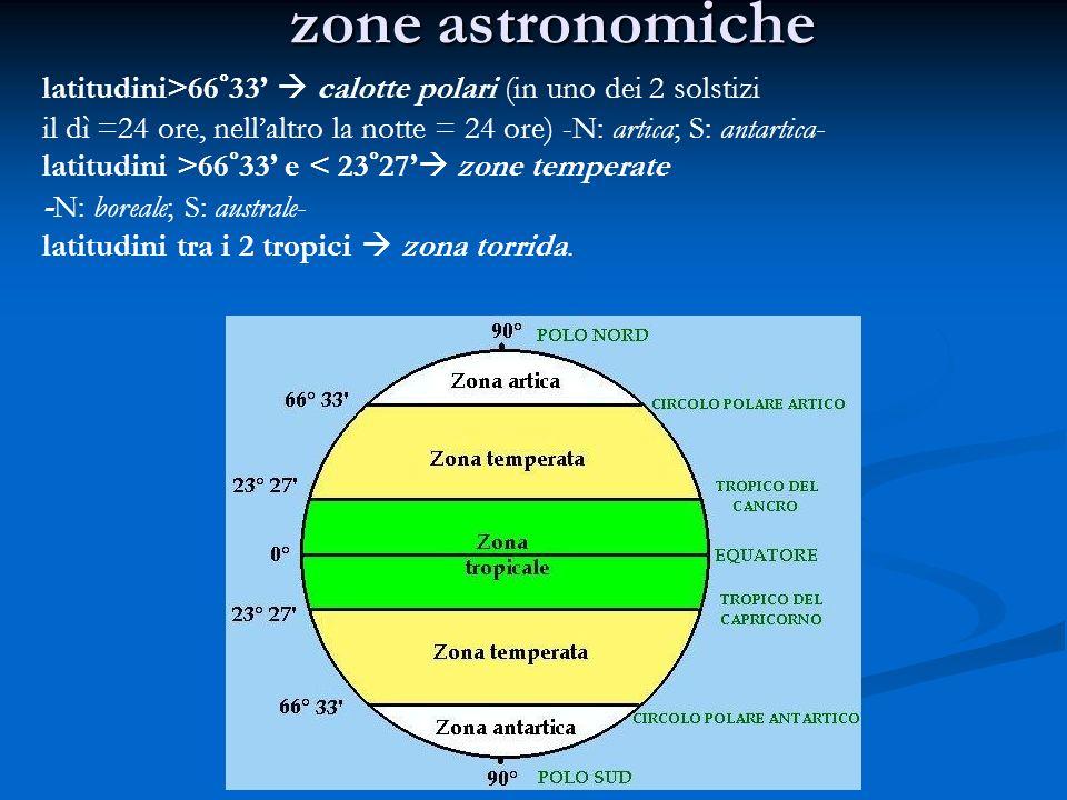 zone astronomiche latitudini>66°33 calotte polari (in uno dei 2 solstizi il dì =24 ore, nellaltro la notte = 24 ore) -N: artica; S: antartica- latitudini >66°33 e < 23°27 zone temperate -N: boreale; S: australe- latitudini tra i 2 tropici zona torrida.