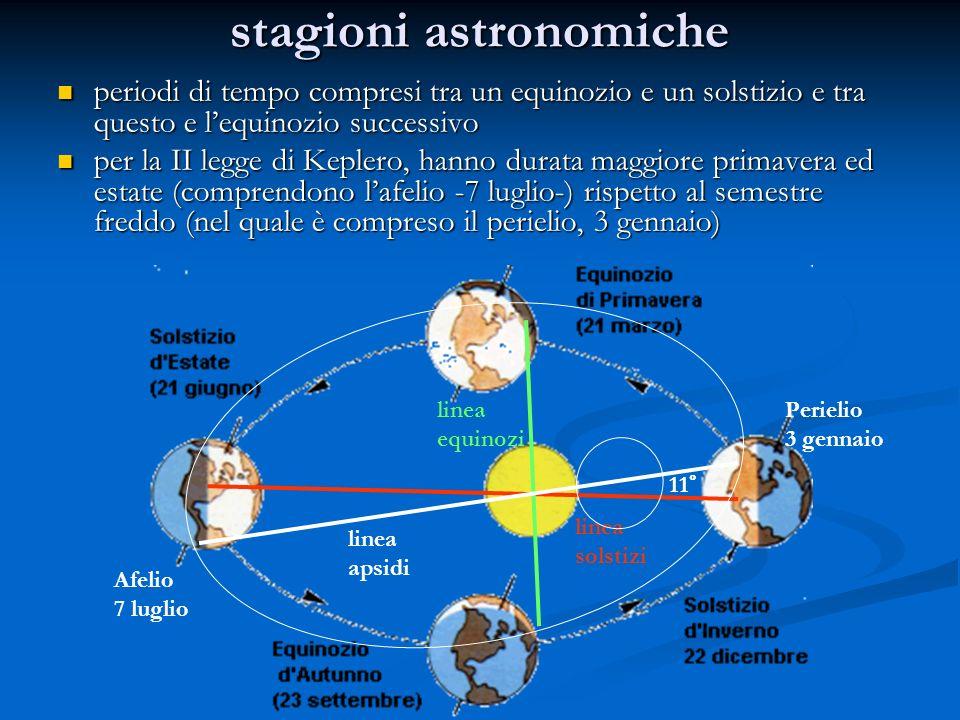 stagioni astronomiche periodi di tempo compresi tra un equinozio e un solstizio e tra questo e lequinozio successivo periodi di tempo compresi tra un equinozio e un solstizio e tra questo e lequinozio successivo per la II legge di Keplero, hanno durata maggiore primavera ed estate (comprendono lafelio -7 luglio-) rispetto al semestre freddo (nel quale è compreso il perielio, 3 gennaio) per la II legge di Keplero, hanno durata maggiore primavera ed estate (comprendono lafelio -7 luglio-) rispetto al semestre freddo (nel quale è compreso il perielio, 3 gennaio) Afelio 7 luglio Perielio 3 gennaio linea equinozi linea solstizi linea apsidi 11°