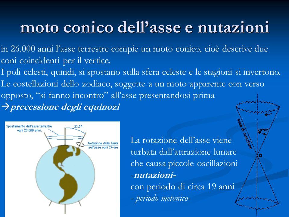 moto conico dellasse e nutazioni in 26.000 anni lasse terrestre compie un moto conico, cioè descrive due coni coincidenti per il vertice. I poli celes