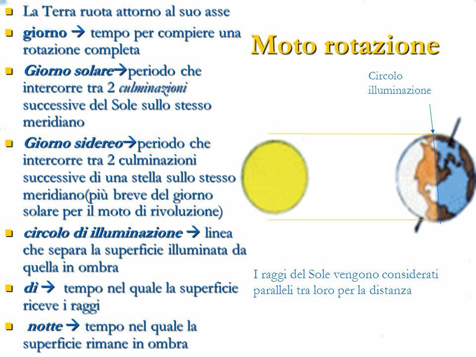 Moto rotazione Circolo illuminazione I raggi del Sole vengono considerati paralleli tra loro per la distanza La Terra ruota attorno al suo asse La Terra ruota attorno al suo asse giorno tempo per compiere una rotazione completa giorno tempo per compiere una rotazione completa Giorno solare periodo che intercorre tra 2 culminazioni successive del Sole sullo stesso meridiano Giorno solare periodo che intercorre tra 2 culminazioni successive del Sole sullo stesso meridiano Giorno sidereo periodo che intercorre tra 2 culminazioni successive di una stella sullo stesso meridiano(più breve del giorno solare per il moto di rivoluzione) Giorno sidereo periodo che intercorre tra 2 culminazioni successive di una stella sullo stesso meridiano(più breve del giorno solare per il moto di rivoluzione) circolo di illuminazione linea che separa la superficie illuminata da quella in ombra circolo di illuminazione linea che separa la superficie illuminata da quella in ombra dì tempo nel quale la superficie riceve i raggi dì tempo nel quale la superficie riceve i raggi notte tempo nel quale la superficie rimane in ombra notte tempo nel quale la superficie rimane in ombra