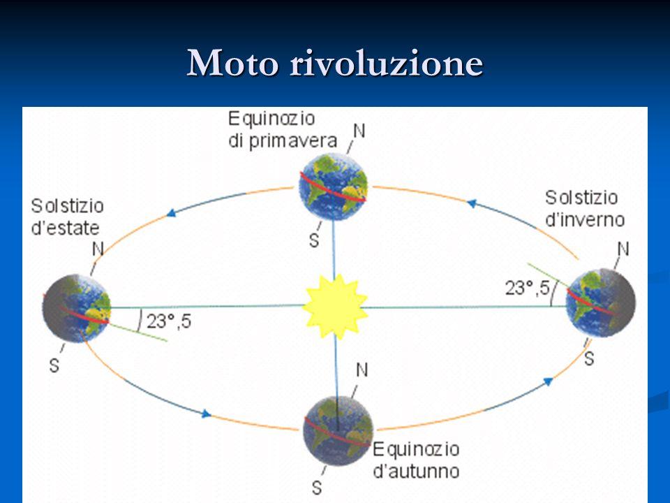 moti millenari precessione degli equinozi precessione degli equinozi rotazione della linea degli apsidi rotazione della linea degli apsidi rotazione della linea degli equinozi rotazione della linea degli equinozi variazione delleccentricità dellorbita variazione delleccentricità dellorbita rotazione con il sistema solare attorno al centro della Galassia rotazione con il sistema solare attorno al centro della Galassia traslazione con la Galassia nello spazio traslazione con la Galassia nello spazio
