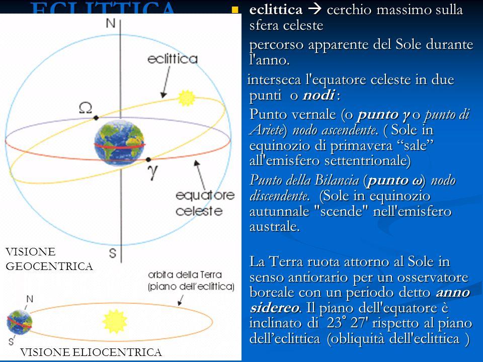 VISIONE ELIOCENTRICA ECLITTICA eclittica cerchio massimo sulla sfera celeste eclittica cerchio massimo sulla sfera celeste percorso apparente del Sole