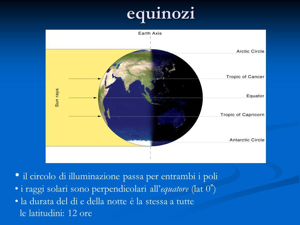 equinozi il circolo di illuminazione passa per entrambi i poli i raggi solari sono perpendicolari allequatore (lat 0°) la durata del dì e della notte è la stessa a tutte le latitudini: 12 ore