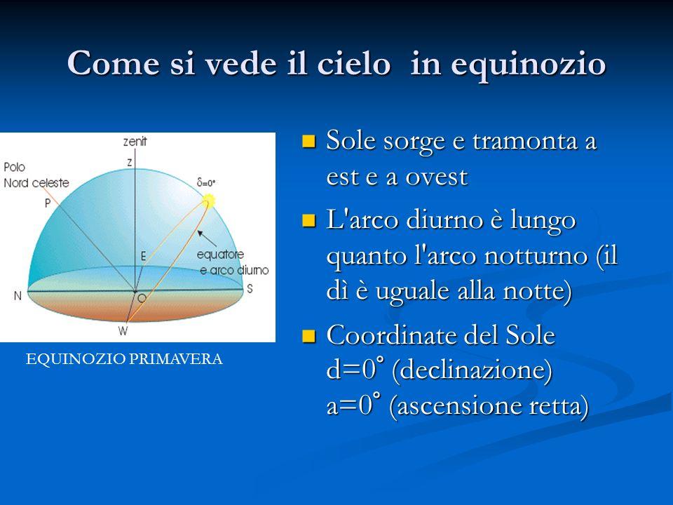 Come si vede il cielo in equinozio Sole sorge e tramonta a est e a ovest Sole sorge e tramonta a est e a ovest L arco diurno è lungo quanto l arco notturno (il dì è uguale alla notte) L arco diurno è lungo quanto l arco notturno (il dì è uguale alla notte) Coordinate del Sole d=0° (declinazione) a=0° (ascensione retta) Coordinate del Sole d=0° (declinazione) a=0° (ascensione retta) EQUINOZIO PRIMAVERA