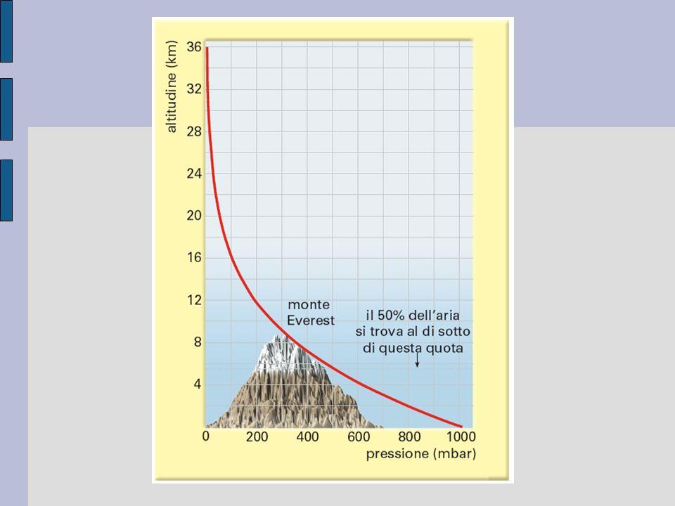 Nella termosfera (80-500 km circa) la temperatura sale nuovamente Il limite superiore della termosfera è la termopausa