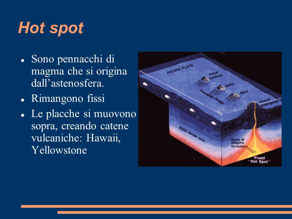 Hot spot Sono pennacchi di magma che si origina dallastenosfera. Rimangono fissi Le placche si muovono sopra, creando catene vulcaniche: Hawaii, Yello