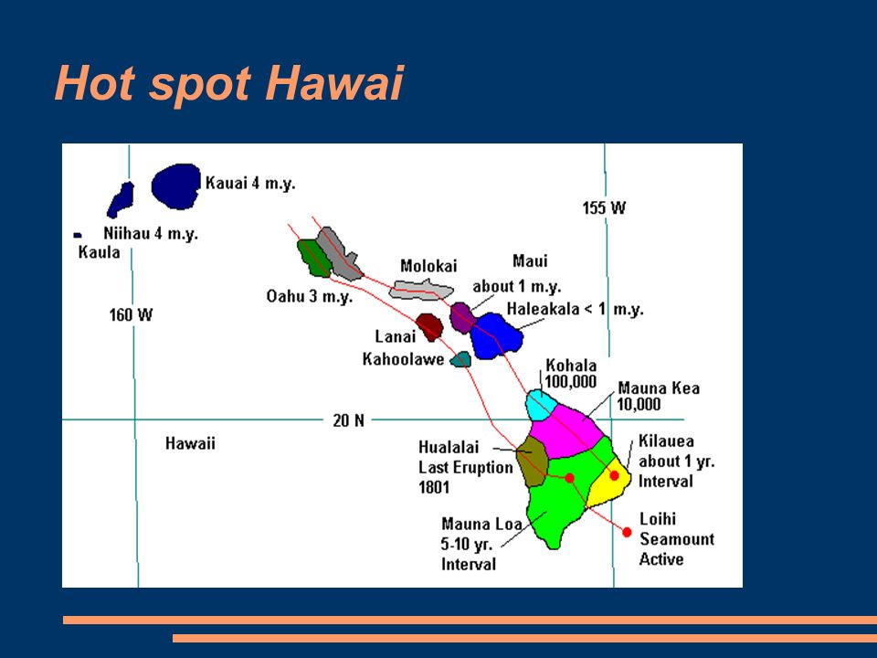 Hot spot Hawai