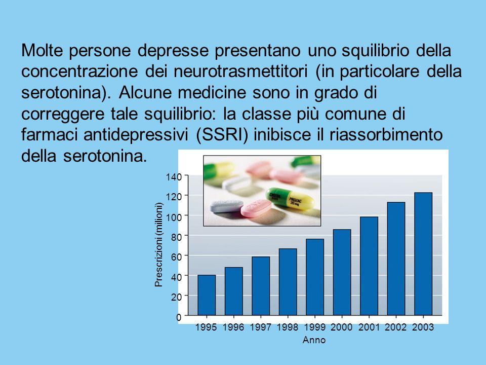 140 120 100 80 60 40 20 0 199519961997199819992000200120022003 Anno Prescrizioni (milioni) Molte persone depresse presentano uno squilibrio della conc
